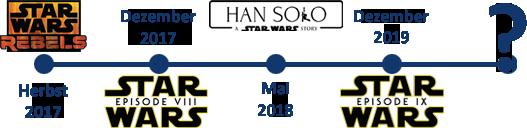 Star Wars Zeitstrahl